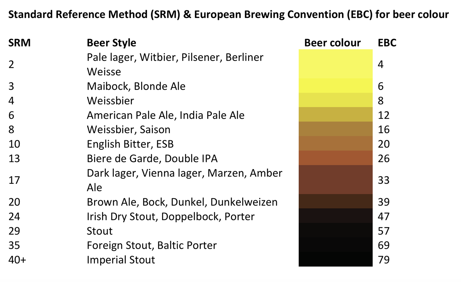 Standard Reference Method for Beer Colour 2019 Red Lion Kegworth 1